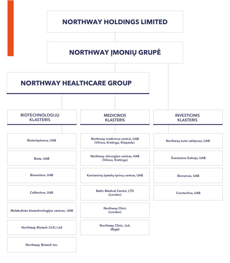 Northway grupe